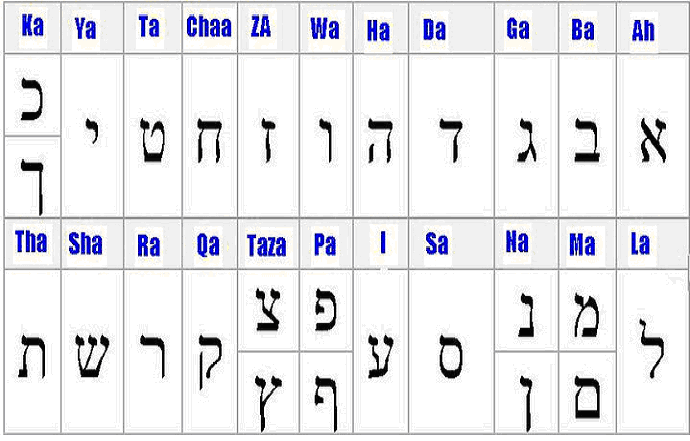 hebrew alphabet meaning each letter pdf