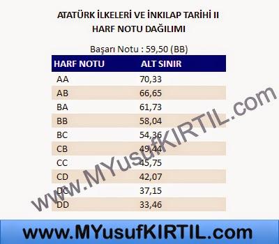 Açıköğretim Fakültesi ( AÖF ) Adalet Bölümü Atatürk İlkeleri ve İnkılap Tarihi II Dersi Harf Notu Dağılımı