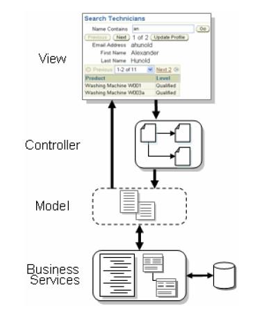 imagen modelo MVC (modelo vista controlador)