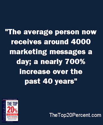 The average person now receives around 4000 marketing messages a day; a nearly 700% increase over the past 40 years