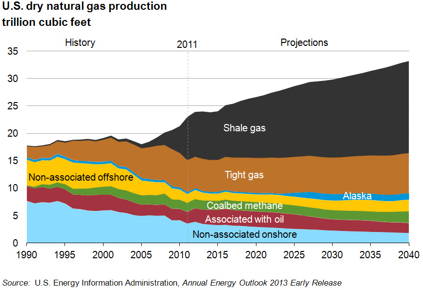 How Many Years Of Natural Gas