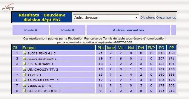Asc villerbon tt classement final de la 2 me phase - Classement individuel tennis de table ...