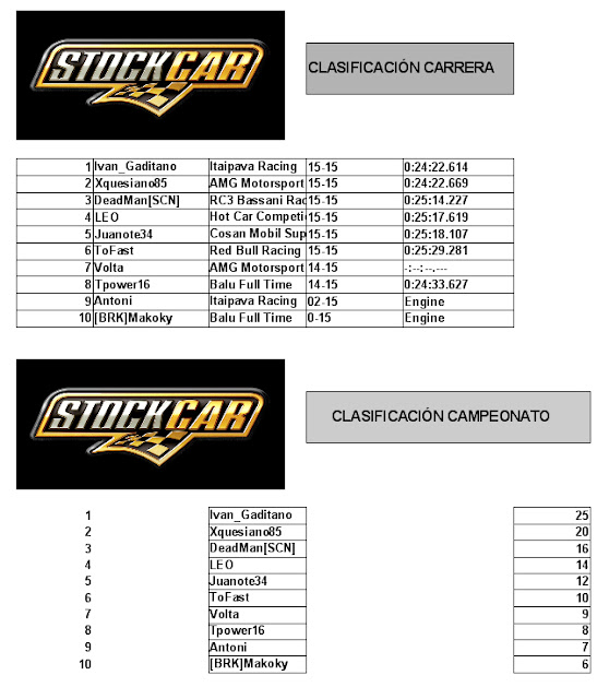 Clasificación Interlagos stock cars mod rfactor