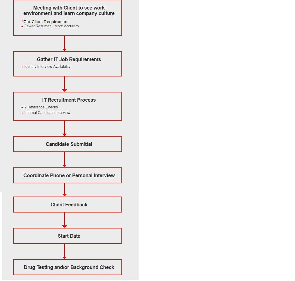 US IT Recruitment Process: Complete Recruitment Process Flowchart