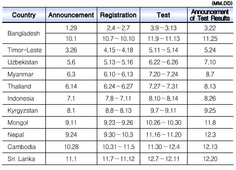 skill test schedule in 2013 hrdkorea image