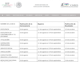 Convocatoria solicitud becas CNBES 2014, requisitos inscripción al programa de becas CNBES de México