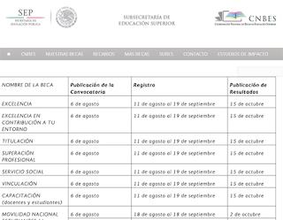 Convocatoria solicitud becas CNBES 2014, requisitos inscripción al programa de becas CNBES de México