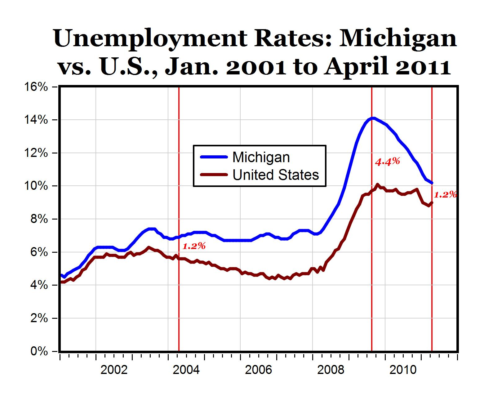 carpe diem job market and economy improve in michigan continued the last recession hit the auto industry and the michigan economy pretty hard in the summer of 2009 the michigan economy hit bottom as its unemployment