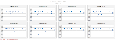 SPX Short Options Straddle Scatter Plot DIT versus P&L - 59 DTE - Risk:Reward 10% Exits