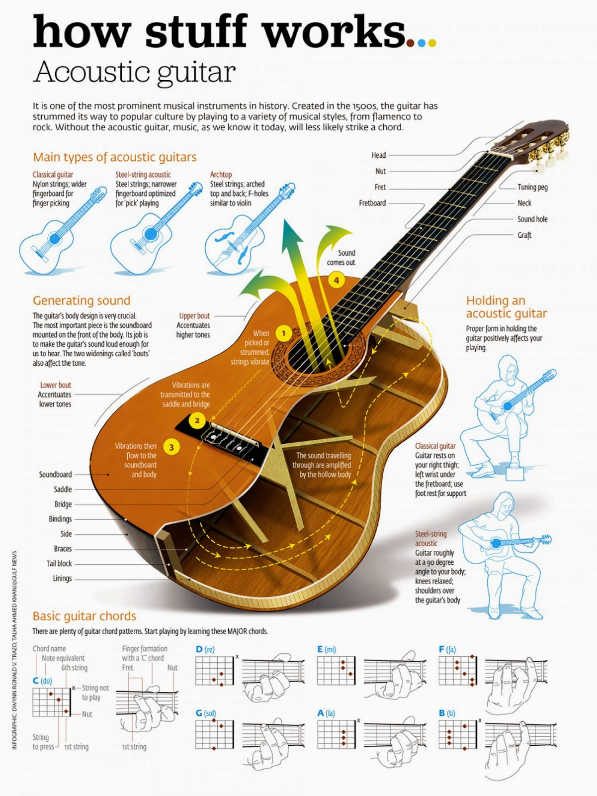 How Stuff Works : Acoustic Guitar