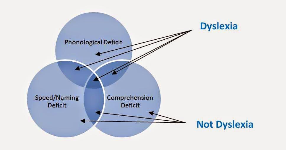 Color Dyslexia