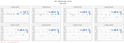 SPX Short Options Straddle Scatter Plot DIT versus P&L - 59 DTE - Risk:Reward 45% Exits
