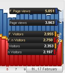 Cara Mendatangkan Ribuan Pengunjung-Visitor Per Hari Di Blog Anda