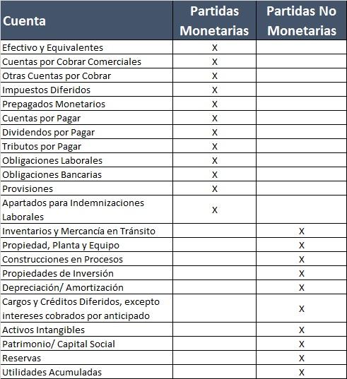 Partidas Monetarias/ No Monetarias