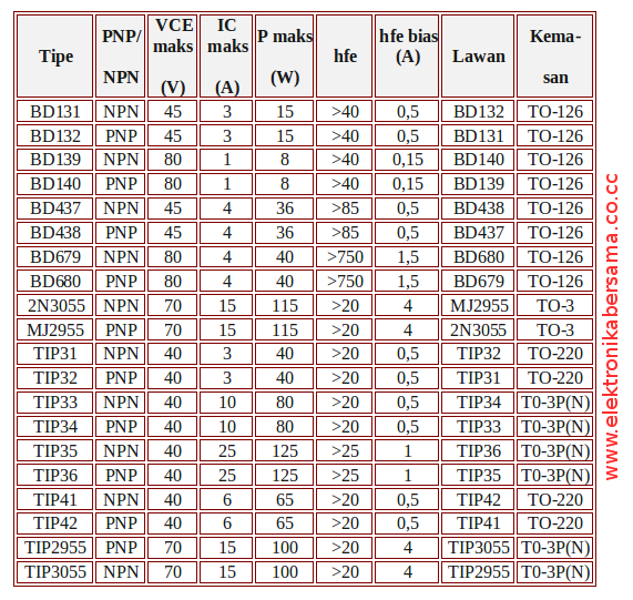 Daftar persamaan ic dan transistor