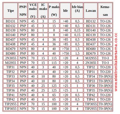 tabel-transistor-daya