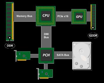 Computer motherboard diagram