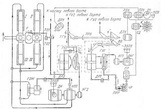 Схема управления рулевой электрогидравлической машиной с двумя каскадами гидроусиления