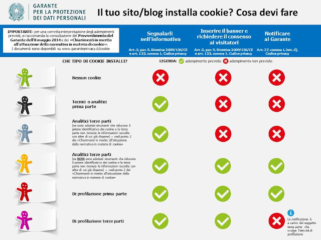 La mia Cookie Law: interventi tecnici su siti professionali e blog amatoriali