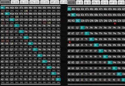 SS & GTR ALL Positions Hand Range Pop-ups