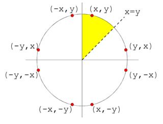 Các giải thuật sinh đường tròn trong C/C++