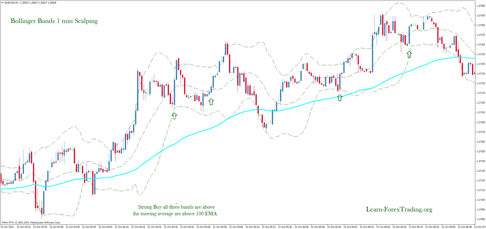 Bollinger bands entry strategy