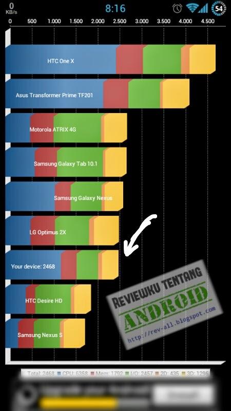 Hasil tes benchmark aplikasi QADRANT BENCHMARK Standar versi 2.1.1 - Aplikasi untuk tes performa perangkat Android (rev-all.blogspot.com