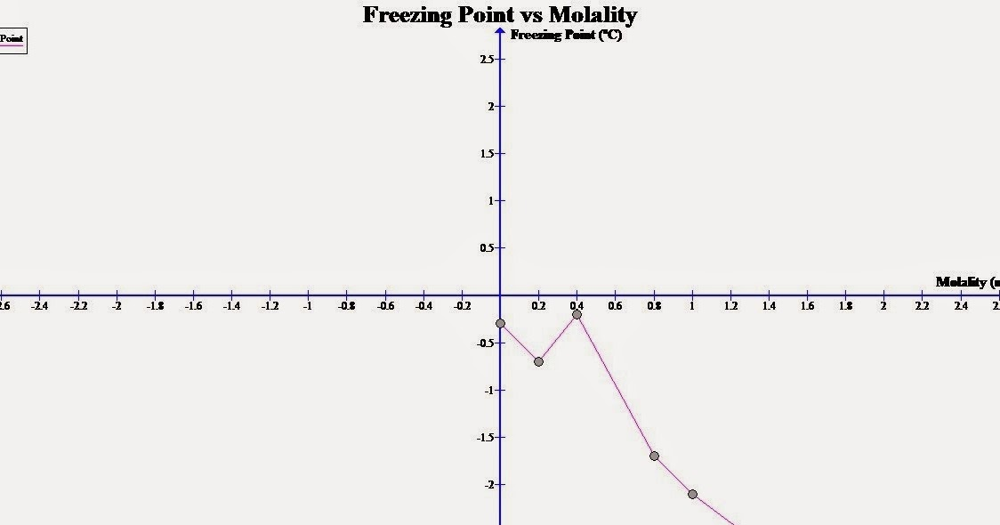 molality and freezing point relationship memes