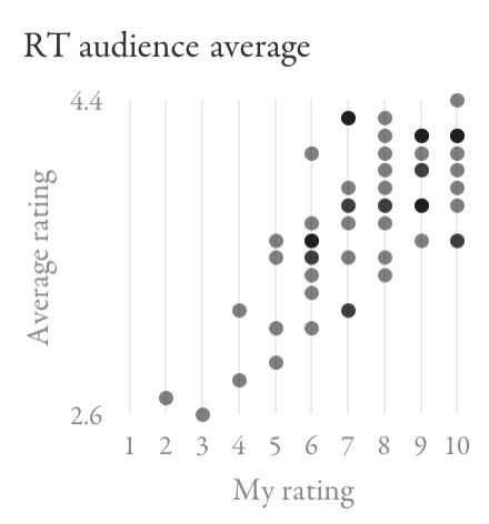Scatter plot comparing Rotten Tomatoes average audience ratings to my ratings