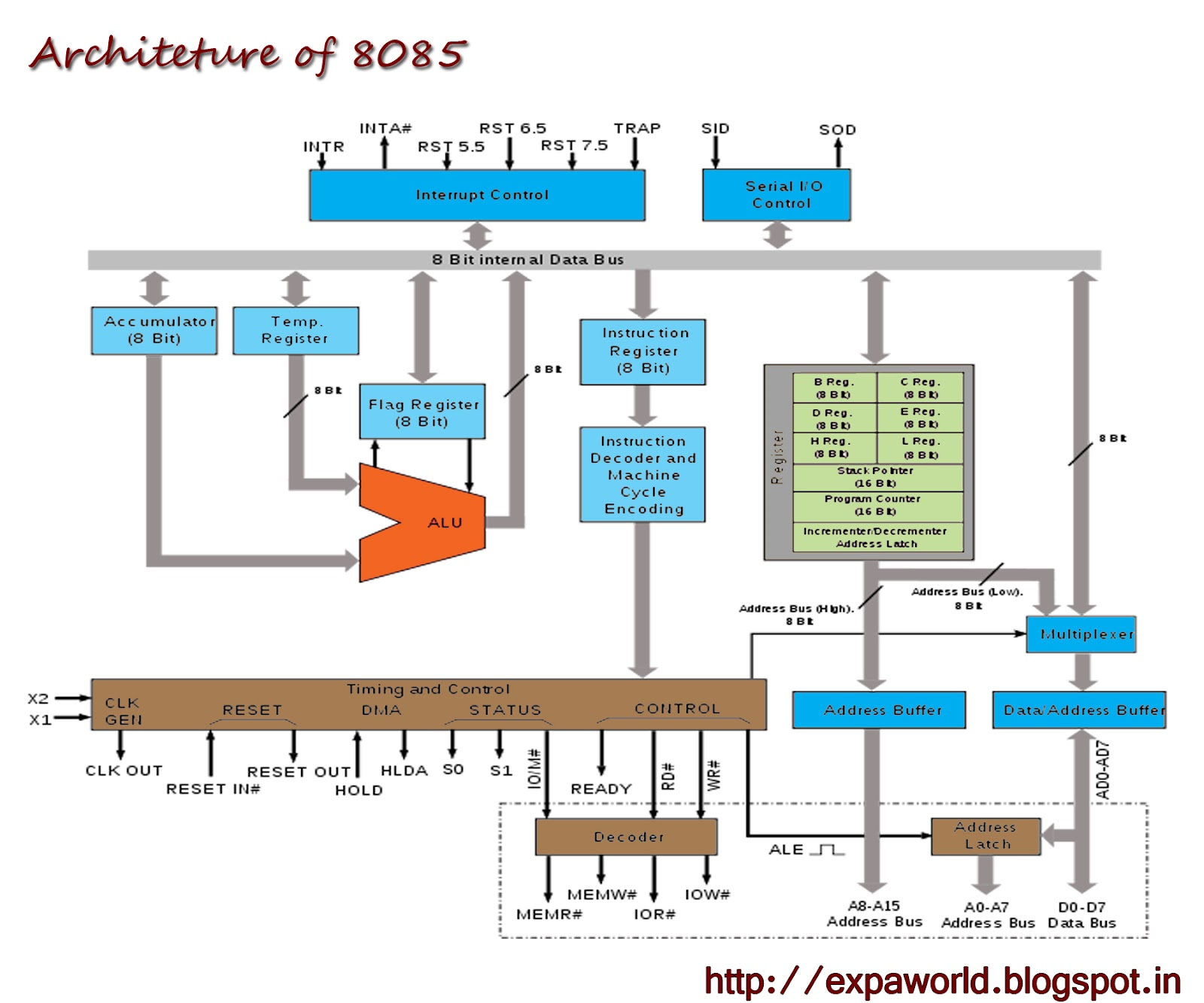 world of embedded intel 8085 microprocessor architecture