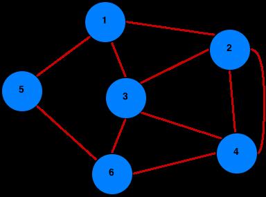 Eulerean path or circuit example