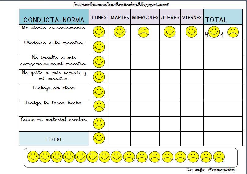Baños Kinder Medidas:Modificación de Conducta: Economía de Fichas o Tabla de Buen
