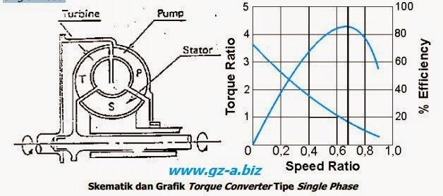 Klasifikasi dan Performance Tipe Torque Converter