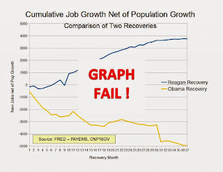 Graph Fail