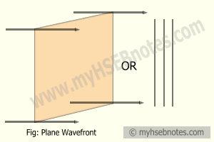 Plane Wavefront