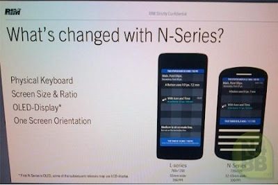 Upcoming BB10 Phones