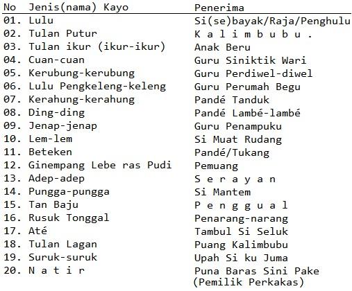 Kayo ataupun taka-taka(potongan) jukut(daging) dan tulan(tulang) dari hewan yang disembelih dalam sebuah hajatan Karo yang dibagi-bagikan.