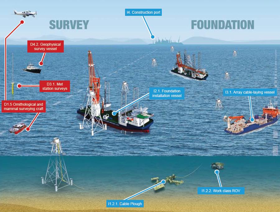 wind farm case studies uk