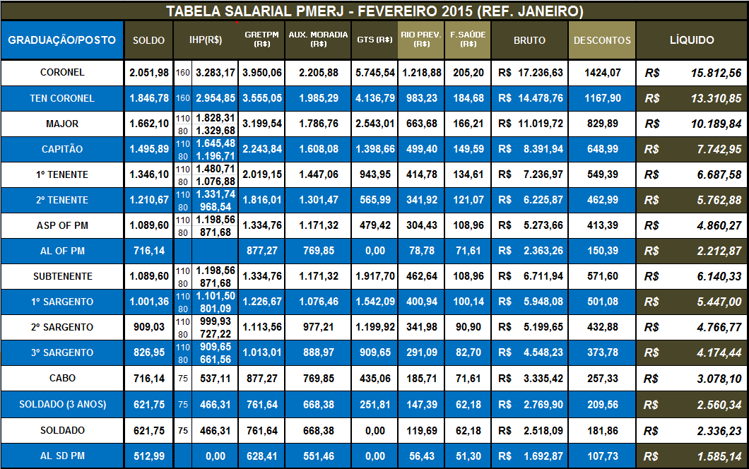 TABELA SALARIAL PMERJ - FEVEREIRO 2015