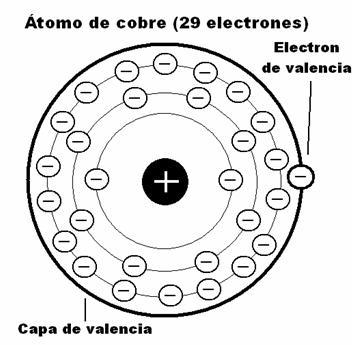 Qu es la capa de valencia fisica y quimica presentes en la capa de valencia son el oxgeno que tiene 6 electrones en la capa anterior y de hidrgeno que tiene un electrn en la ltima capa urtaz Gallery
