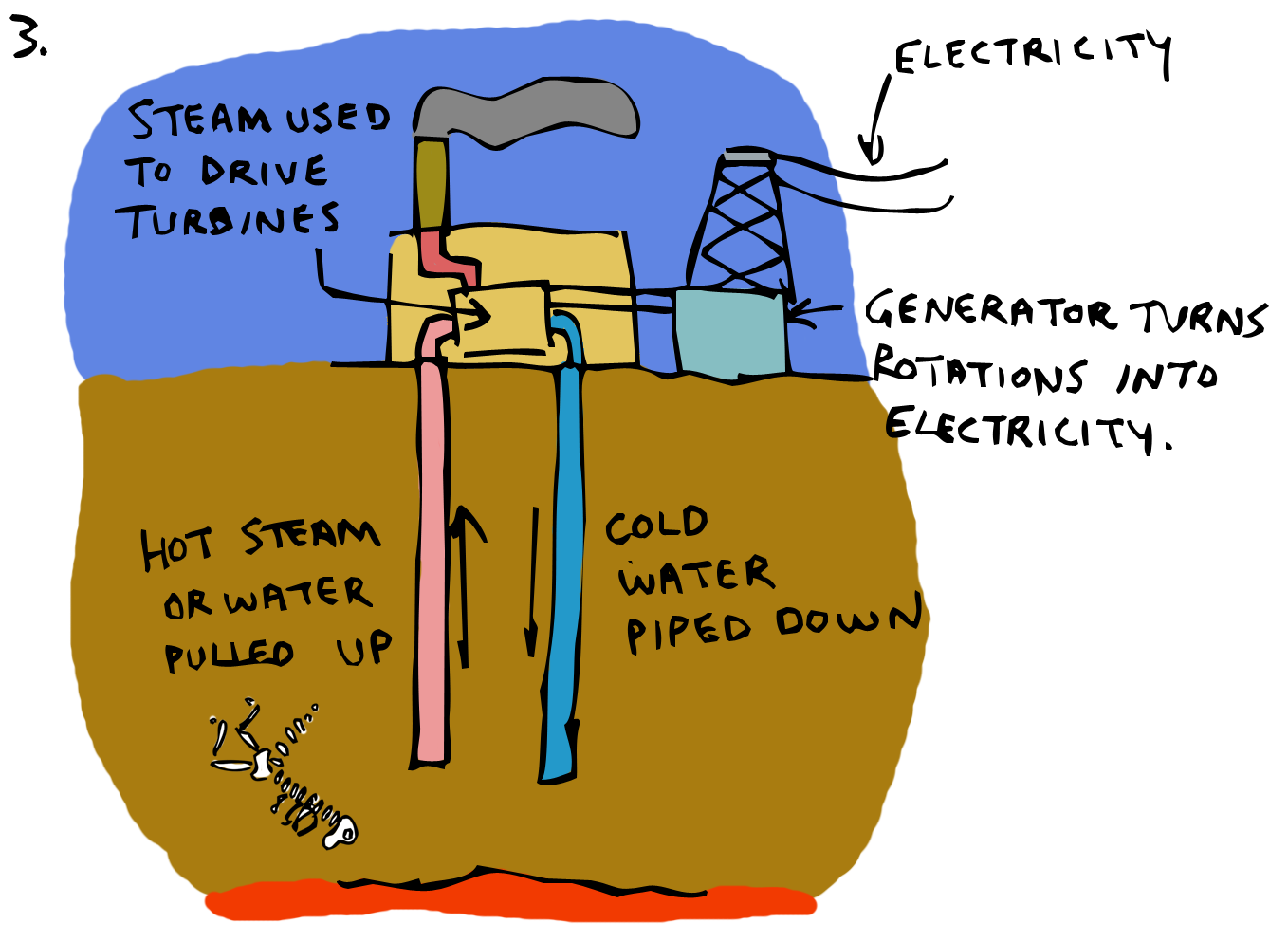 Sketchy Science February 2014 Geothermal Power Plant Block Diagram The Last Of These Options Offers Significant Advantages Where It Is Practical We Humans May Appreciate A Warm House In Winter But Really