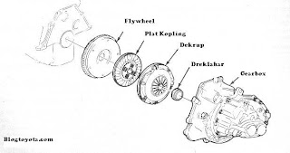 diagram kopling mobil toyota