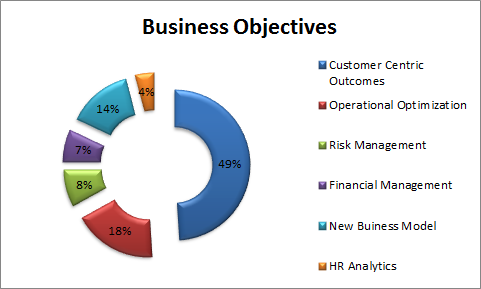 six business objectives of it Making priorities with business objectives this is a significant  6 aligning it with strategic business goals ibm global technology services.