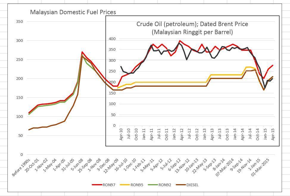 prices of petrol and diesel in malaysia Petrol prices not solely determined by crude oil prices benchmark price which is used under malaysia's managed float system which came into place on dec 1 fixed margin component of petrol and diesel price rm sen / liter ron95 diesel.