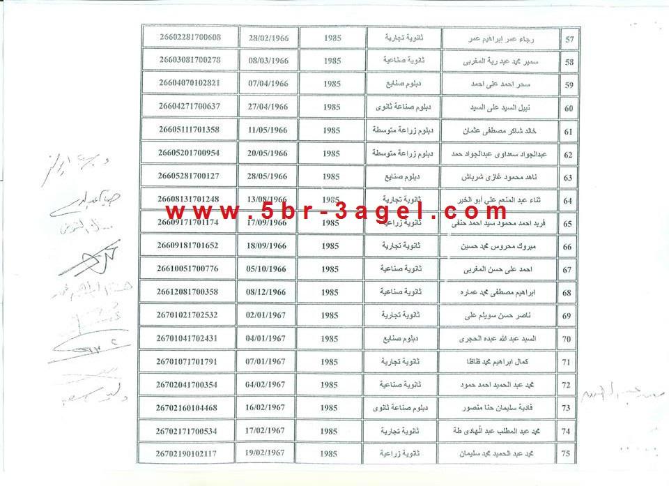 بالاسماء نتيجة مسابقة التنظيم والادارة لتعيين 5000 موظف من متحدى الاعاقة بالمحافظات