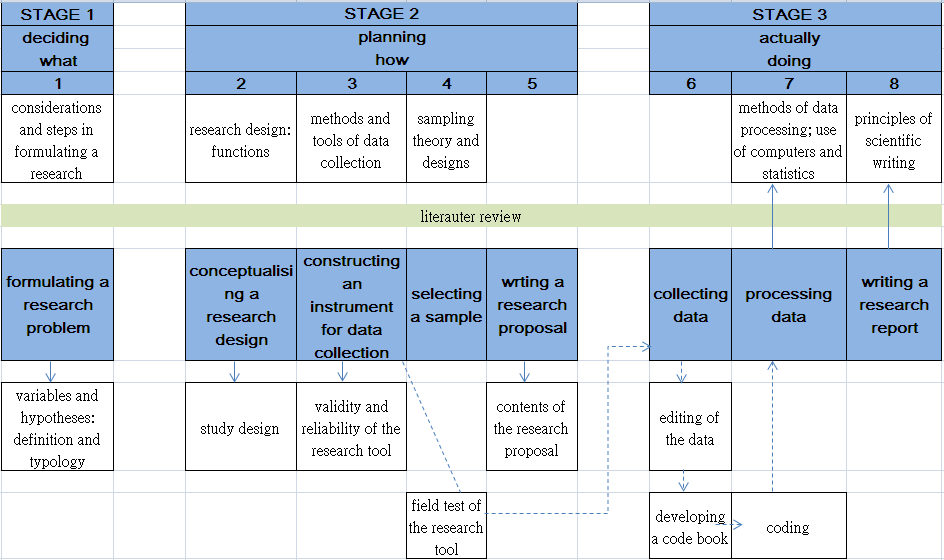 Dissertation sampling strategy
