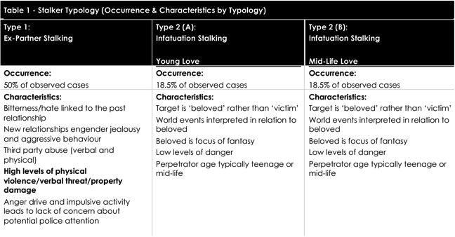 Characteristics of stalkers