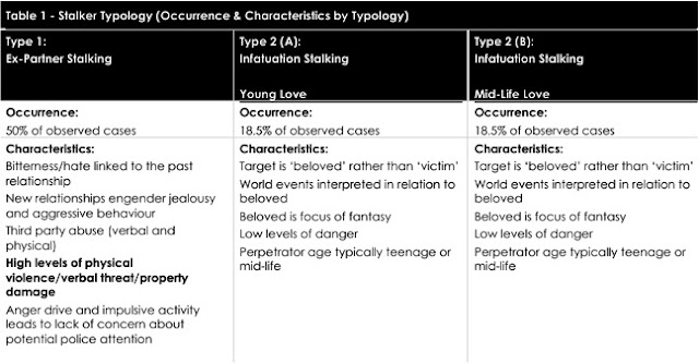 victim typologies Criminal typologies - exam 1 criminal typoligies study play criminology victim typologies • completely innocent victim • victim with minor guilt.
