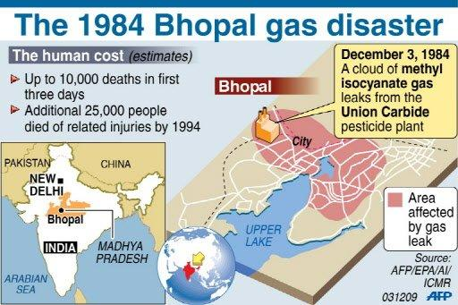 bhopal india chemical accident 1984 1984: poison gas leaks from a union carbide pesticide factory in bhopal, india it spreads throughout the city, killing thousands of people outright and thousands more subsequently in a.