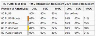 Tabela de Eficiencia para Certificacao 80PLUS
